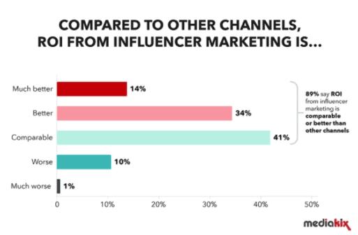 komparasi influencer marketing