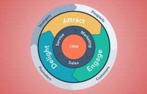 apa itu flywheel marketing